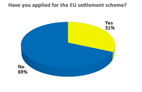 Have you applied for the EU settlement scheme?