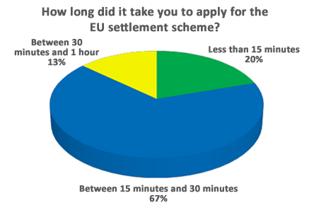 How long did it take you to apply for the EU settlement scheme?