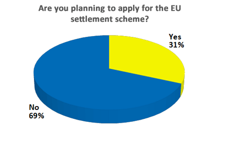 Are you planning to apply for the EU settlement scheme?